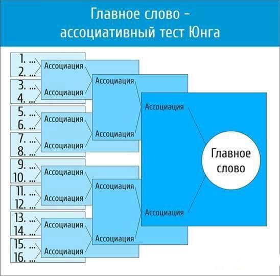 """Упражнение """"16 ассоциаций"""""""